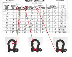 Shackle Load Chart Shackles Wires Cranes And Transport