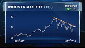 Chart Shows The Industrials Rally Is Running Out Of Steam