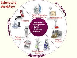 Quality Control In Clinical Biochemistry
