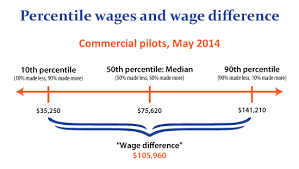 ilration showing 10th percentile median and 90th percentile wages for commercial pilots