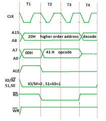Opcode Chart Timing Diagram Of Mov Instruction In Microprocessor