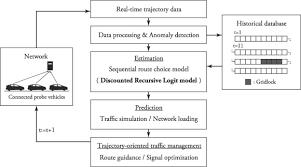 Logit Model A Discounted Recursive Logit Model For Dynamic Gridlock