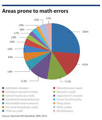 How Accurate Is The Irs Refund Cycle Chart What To Do With Math Error Notice Letters From The Irs