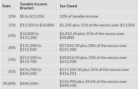 2017 Tax Brackets Millennial Finance Blog