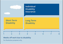 Short Term Disability Group Disability Insurance Policies Coverage Unum