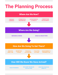 Process Template 10 Process Infographic Templates And Visualization Tips Venngage