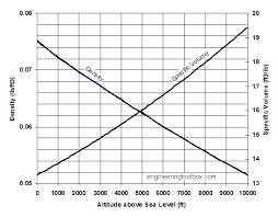 Density Altitude Computation Chart Air Altitude Density And Specific Volume