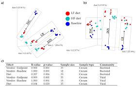 Bacteria And Viruses Venn Diagram Viruses Free Full Text Mouse Vendor Influence On The