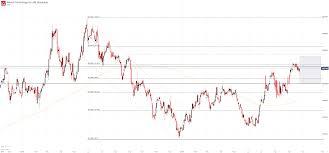 Nasdaq 100 Price Forecast Semiconductor Stocks Look To