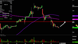 Pacific Gas Electric Co Pcg Stock Chart Technical Analysis For 11 07 19