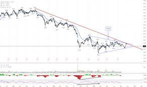 Viab Stock Price And Chart Nasdaq Viab Tradingview Uk