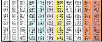 Automotive Ac Pressure Chart Auto Ac Pressures Chart Auto Ac Pressures Chart Refrigerant