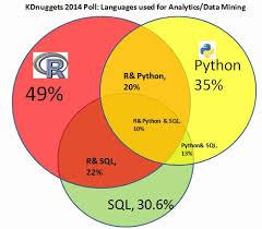 Venn Diagram Matlab Four Main Languages For Analytics Data Mining Data Science