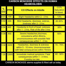 Safe Carbon Dioxide Levels Chart Mwf Heating Services Ltd Carbon Monoxide Poisioning