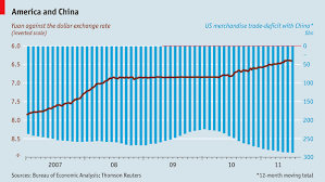 Us China Deficit Chart Chart Of The Day Yuan Rises Deficit Widens American