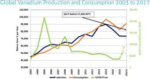 V2o5 Price Chart A Look At The Vanadium Boom Vanadium Miners Connecting
