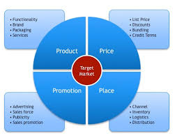 4 P S Of Marketing Chart Marketing Mix 4ps Archives The Marketing Mix