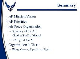 Usaf Org Chart 2015 Department Of The Air Force Ppt Video Online Download