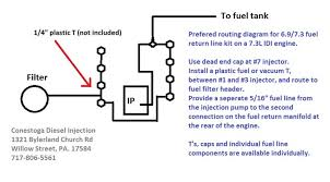 fuel injection injection pump injection pump rebuilding injection Fuel Line Diagram our return line kits feature new viton o rings, caps, clamps and hose sometimes depending on the application, additional hardware is required fuel line diagram poulan chainsaw