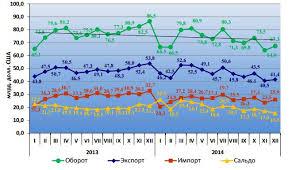 Интеграционные процессы в мировой экономике Данные об объемах внешней торговли ТС и ЕЭП с третьими странами за 2013 2014гг