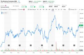 Boeing Stock Chart Yahoo 737 Max Why Boeings Share Price Has Remained Stable