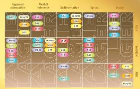 Fermentis Yeast Chart Fermentis Dry Yeast Chart Trong 2019