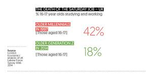 17 Year Old Jobs Part Time Idealistic Realistic Ipsos Thinks