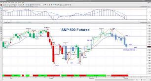 S P 500 Futures Decline As Volatility Returns In October