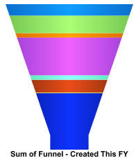 Salesforce Funnel Chart How To Display A Funnel Chart With Grand Total Values