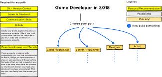 Game Dev Chart The 2018 Game Developer Roadmap Codeburst