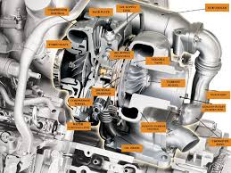engine parts diagram image wiring diagram turbocharger glossary diesel power magazine on 7 3 engine parts diagram