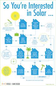 Unsure If You Should Go Solar The Definitive Flow Chart