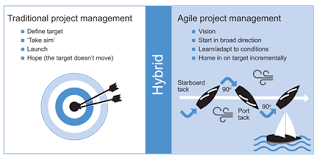 What Is Agile Project Management Apm