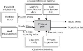 Method Study Charts And Diagrams Process Chart An Overview Sciencedirect Topics