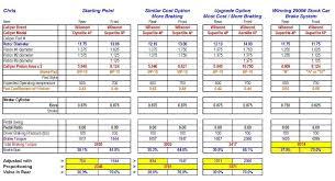 Disc Brake Rotor Size Chart Bedowntowndaytona Com