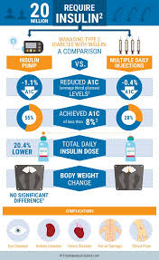 Insulin Pump Comparison Chart Everything You Need To Know About Insulin Pumps
