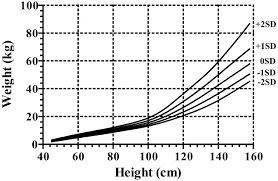Weight For Height Wfh Charts For Japanese Girls With