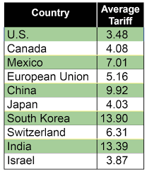 Other Countries Impose Higher Tariffs How Should The U S