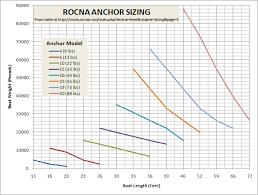 Rocna Anchor Sizing Aids Cruisers Sailing Forums