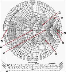 The Smith Chart Pdf Impedance Matching