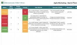 Agile Kanban Chart Demand Metric