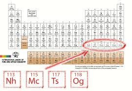 IUPAC Announces the Names of the Elements 113, 115, 117, and 118 ...