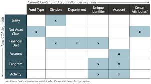 Chart Of Accounts Diagram Skyvu Chart Of Accounts And Organizational Structure Skyvu
