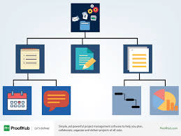 Work Breakdown Structure Vs Gantt Chart How A Work Breakdown Structure Boosts Projects Success Rate