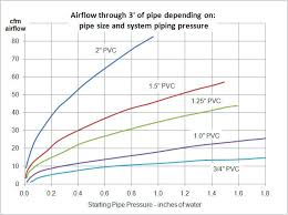 Inches Of Water To Cfm Chart How To Measure Airflow In Pvc Piping Requires Careful