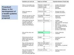 Project Proposal Flow Chart Research Methodology Flow Chart Ppt Www Bedowntowndaytona Com