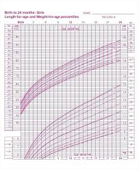 Growth Chart Babies Canada Baby Girl Growth Chart Calculator Baby Weight Percentile