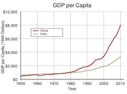 Historical Gdp Of China Wikipedia