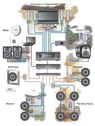 whole house audio Whole House Audio System Wiring Diagram if you desire a more affordable whole house audio system, a simple speaker selector switch and volume control can be installed Multi Room Audio System Wiring