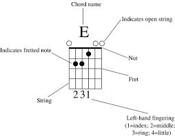 How To Read A Guitar Chord Diagram Dummies